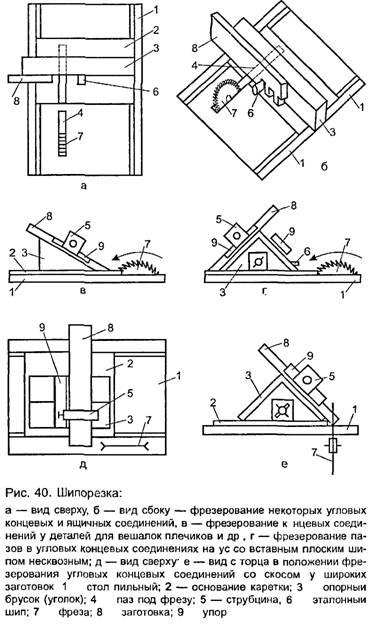 Шипорезка для фрезера своими руками чертежи 163